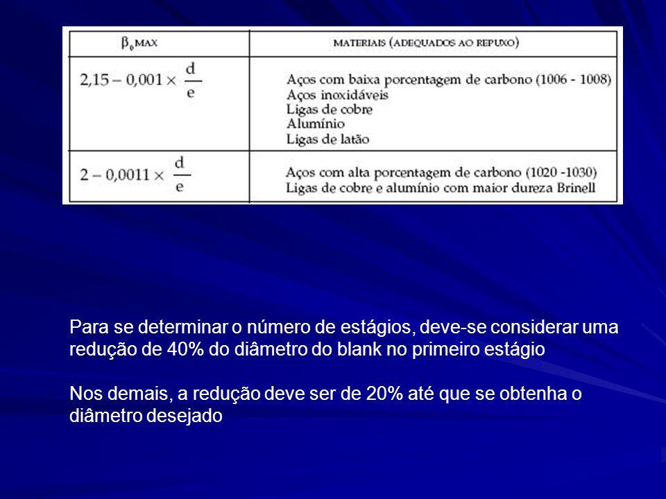 Para se determinar o número de estágios, deve-se considerar uma redução de 40% do diâmetro do blank no primeiro estágio