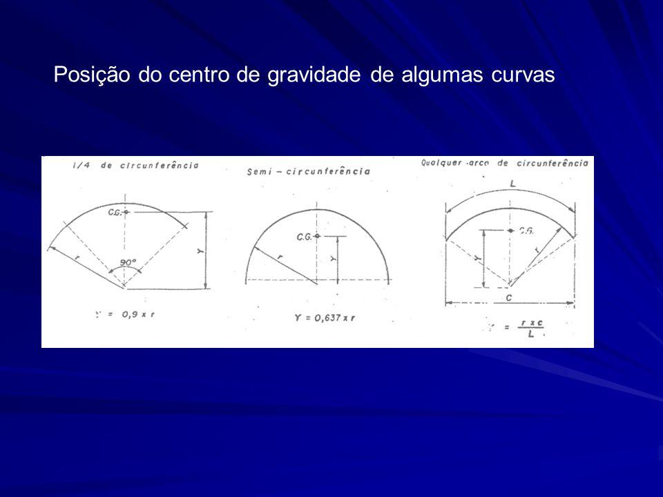 Posição do centro de gravidade de algumas curvas