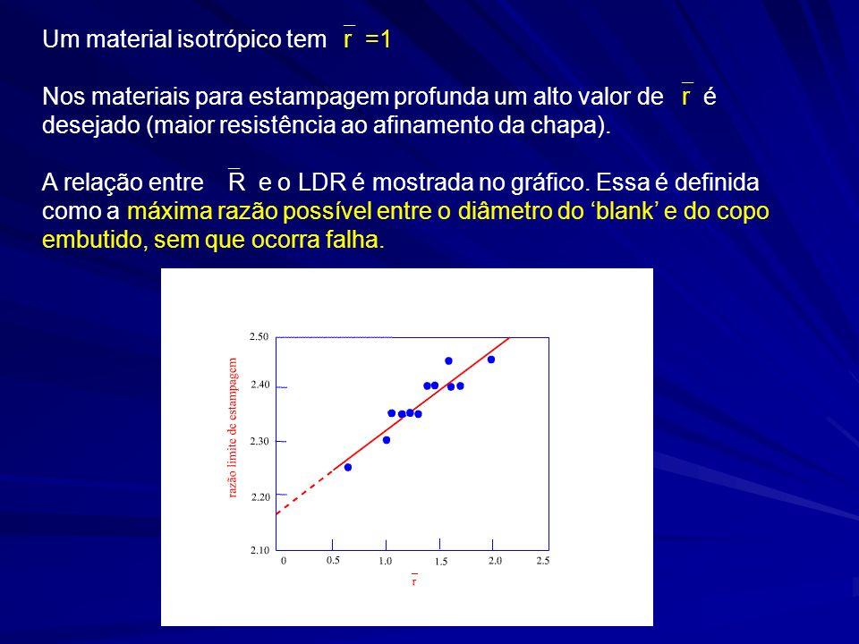 Um material isotrópico tem r =1