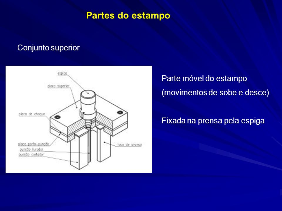 Partes do estampo Conjunto superior Parte móvel do estampo