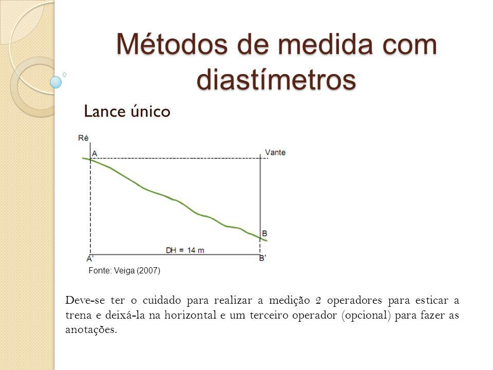 Métodos de medida com diastímetros