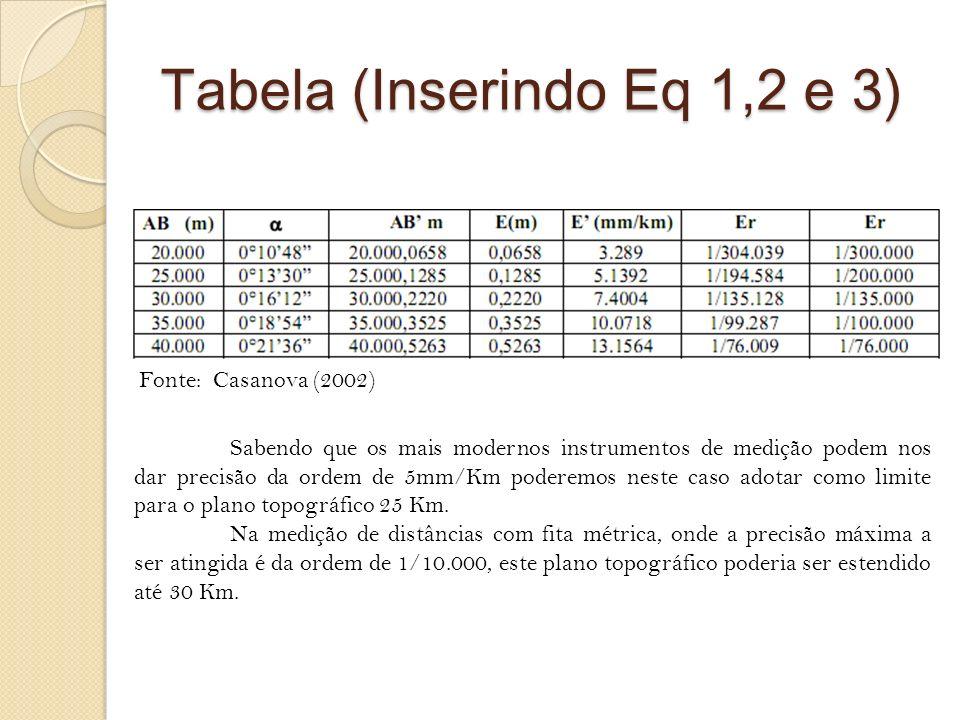 Tabela (Inserindo Eq 1,2 e 3)