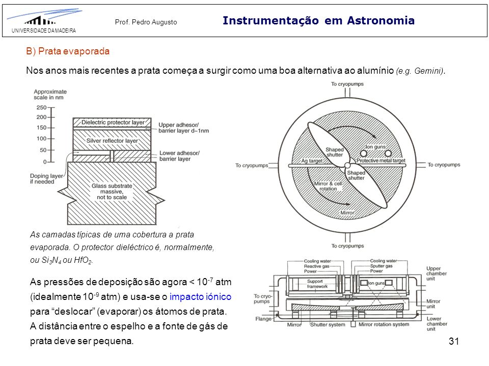 2.3 Polimento U = A p v Instrumentação em Astronomia