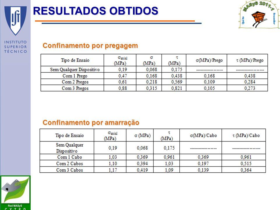 Resultados Obtidos Confinamento por pregagem