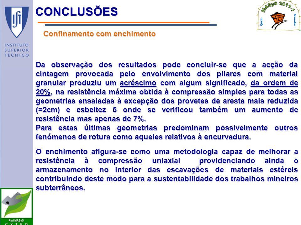 Conclusões Confinamento com enchimento