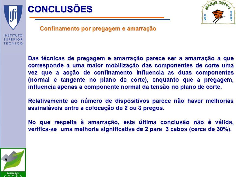Conclusões Confinamento por pregagem e amarração