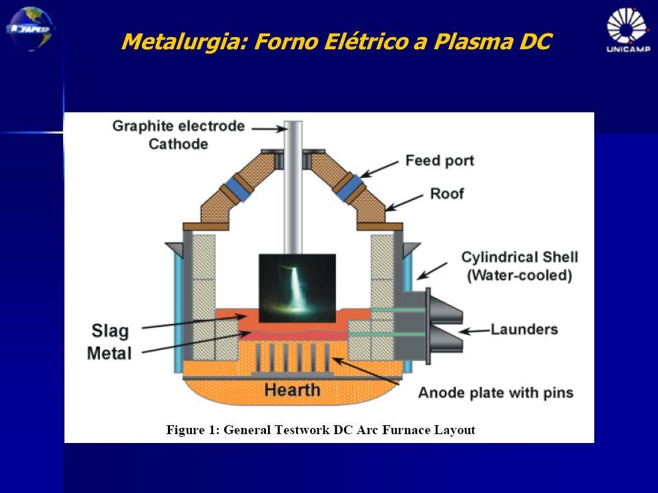 Metalurgia: Forno Elétrico a Plasma DC