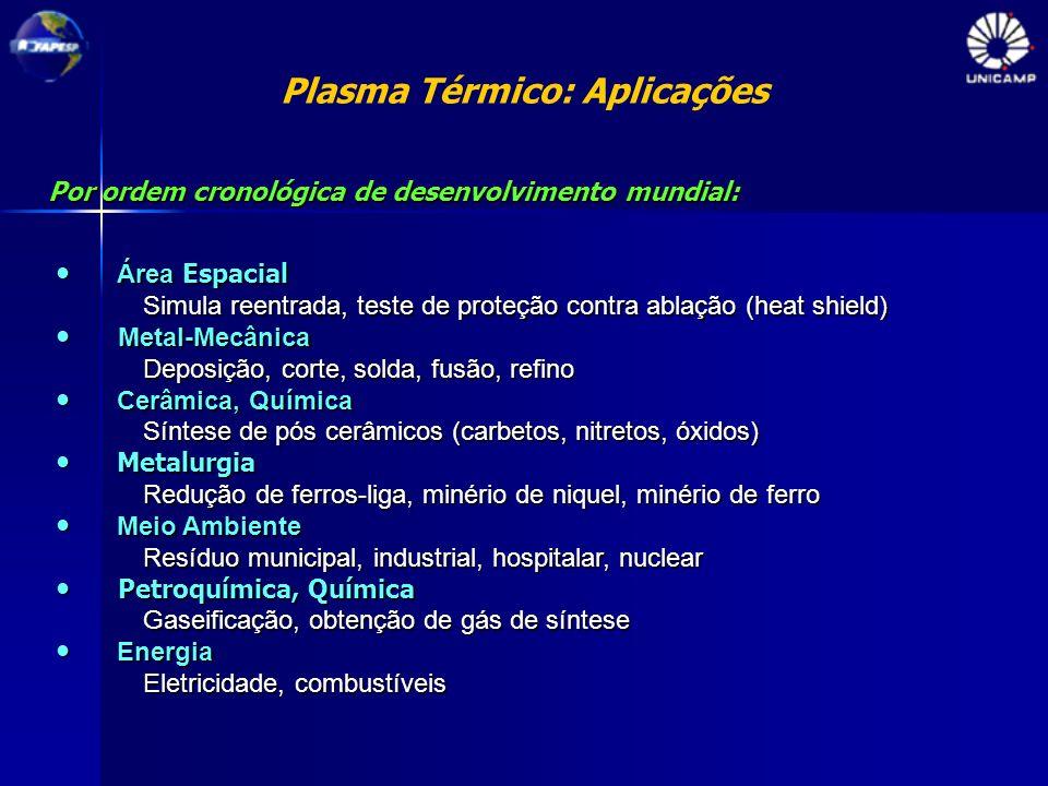 Plasma Térmico: Aplicações