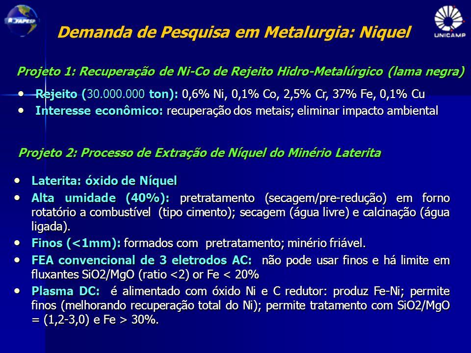 Demanda de Pesquisa em Metalurgia: Niquel