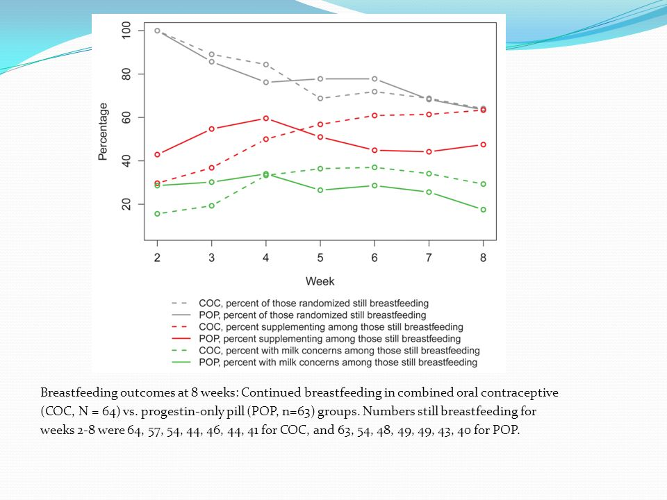 Breastfeeding outcomes at 8 weeks: Continued breastfeeding in combined oral contraceptive