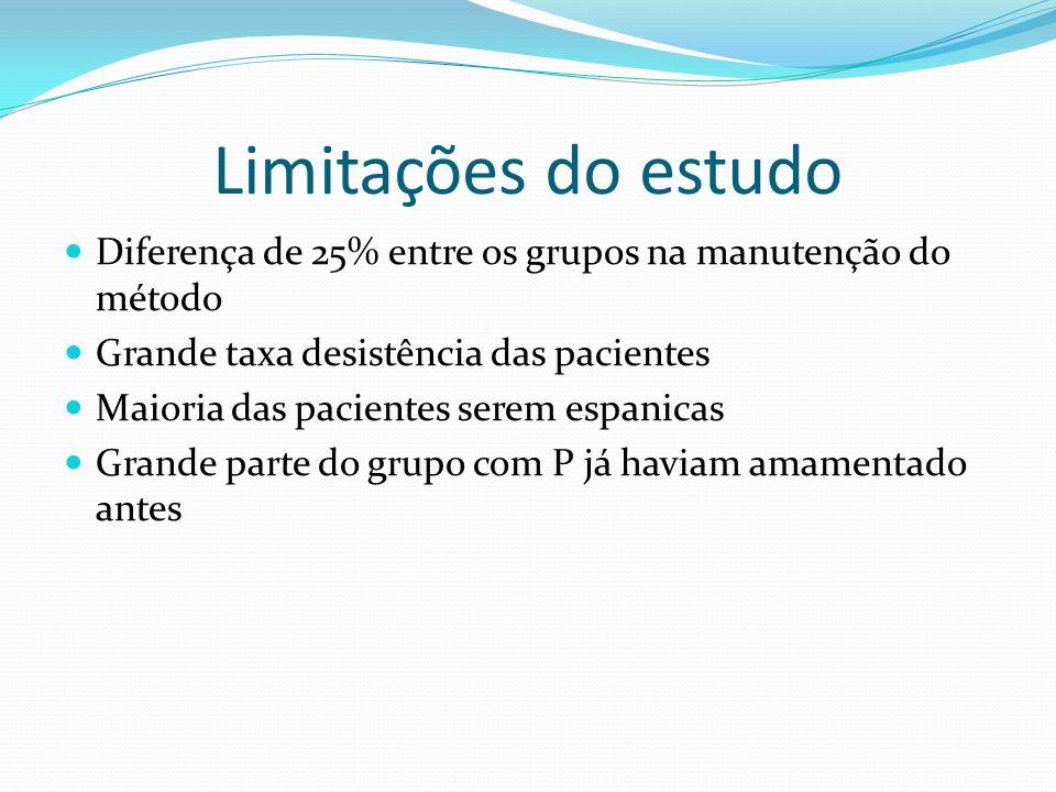 Limitações do estudo Diferença de 25% entre os grupos na manutenção do método. Grande taxa desistência das pacientes.