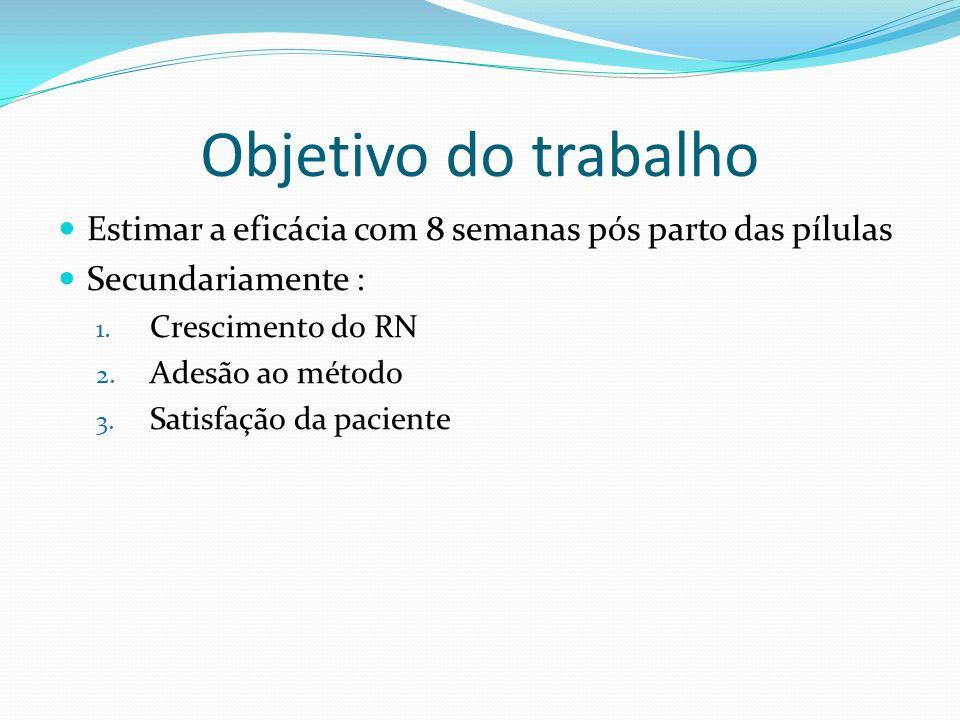 Objetivo do trabalho Estimar a eficácia com 8 semanas pós parto das pílulas. Secundariamente : Crescimento do RN.