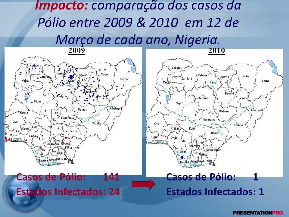Impacto: comparação dos casos da Pólio entre 2009 & 2010 em 12 de Março de cada ano, Nigeria.
