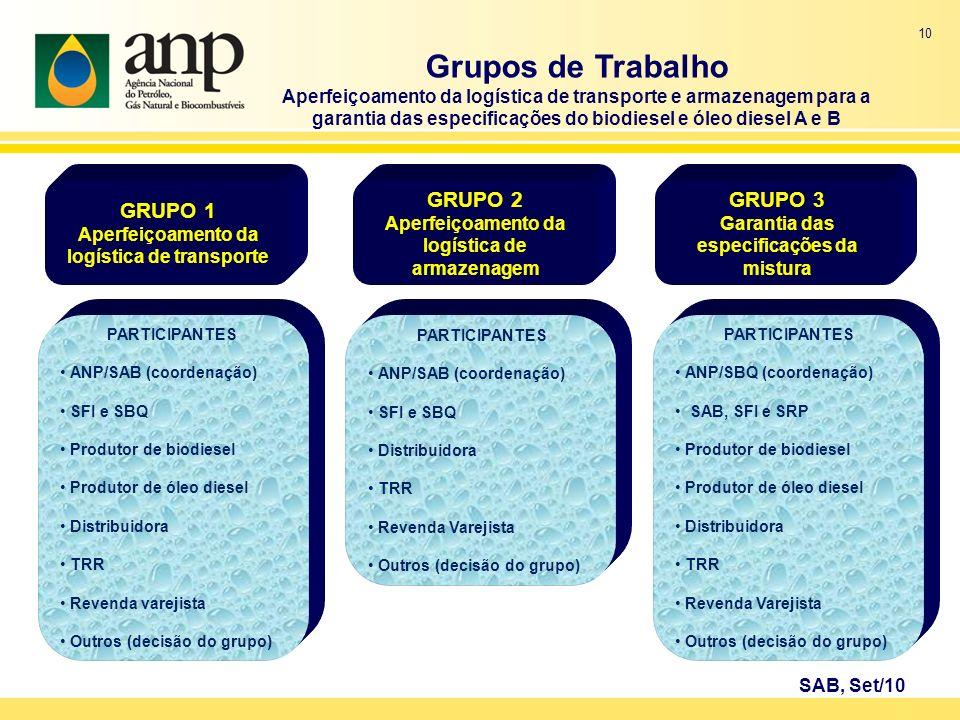 Grupos de Trabalho GRUPO 1 GRUPO 2 GRUPO 3