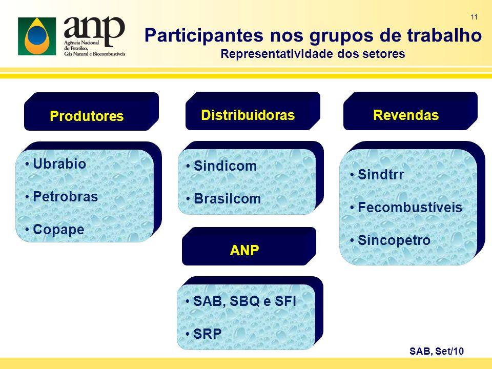 Participantes nos grupos de trabalho Representatividade dos setores