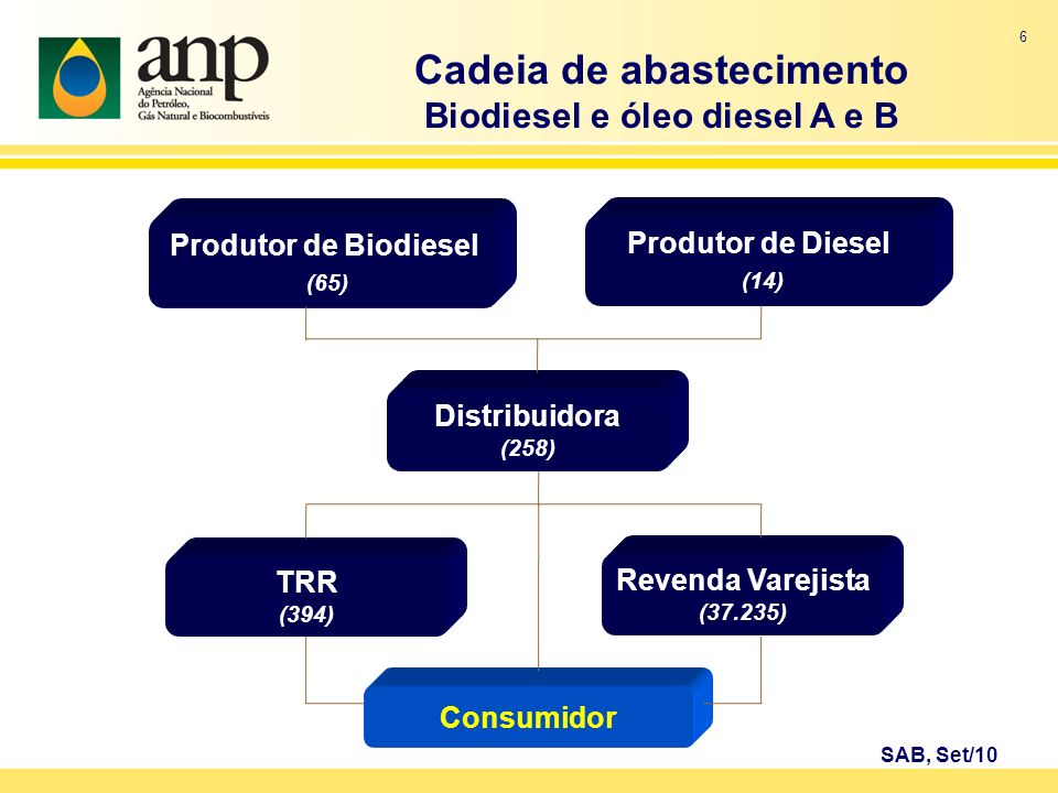 Cadeia de abastecimento Biodiesel e óleo diesel A e B