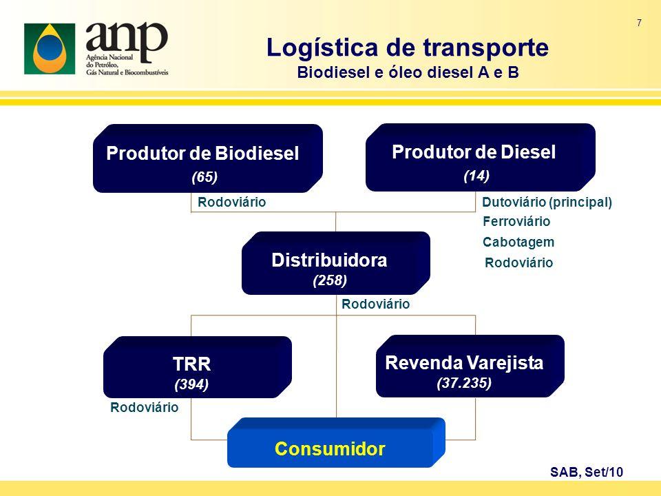 Logística de transporte Biodiesel e óleo diesel A e B