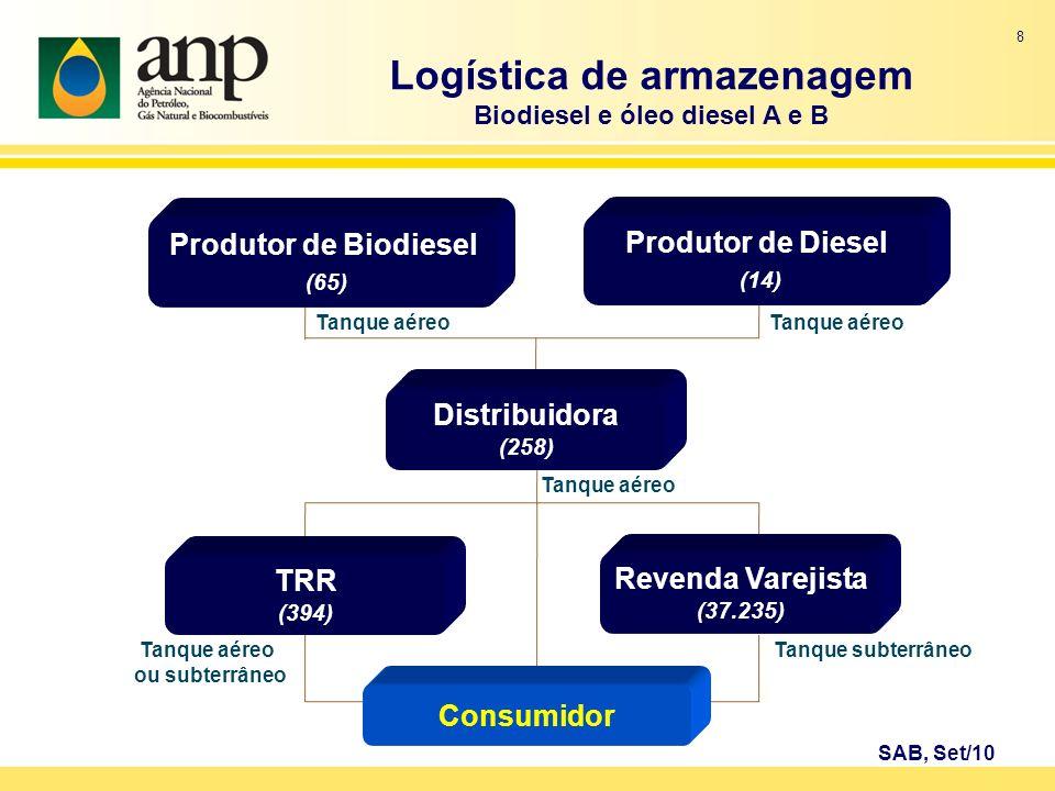 Logística de armazenagem Biodiesel e óleo diesel A e B