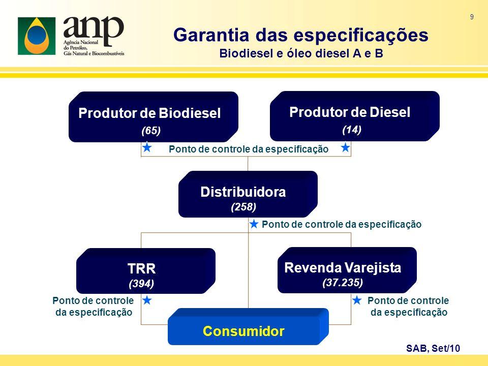 Garantia das especificações Biodiesel e óleo diesel A e B