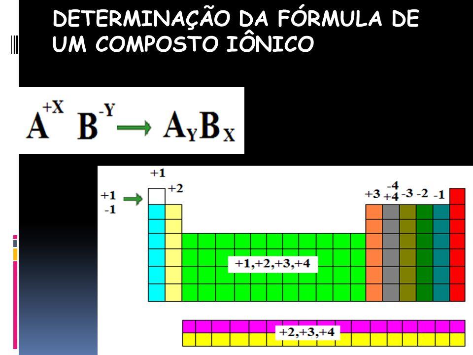 DETERMINAÇÃO DA FÓRMULA DE UM COMPOSTO IÔNICO