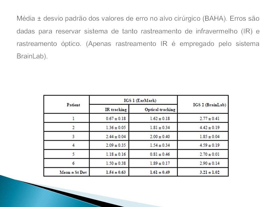 Média ± desvio padrão dos valores de erro no alvo cirúrgico (BAHA)