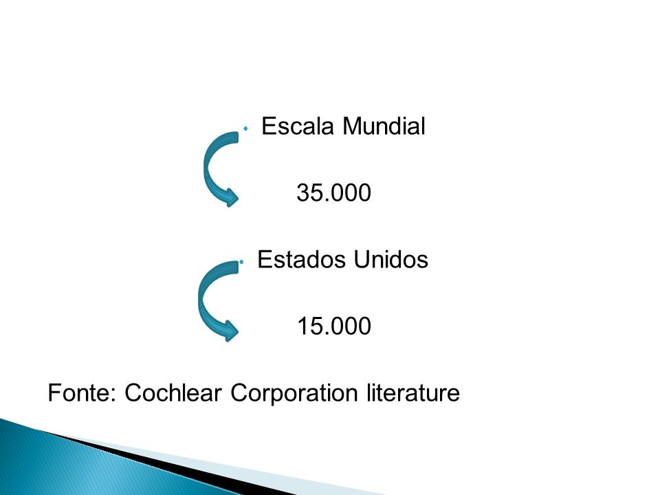 Escala Mundial 35.000 Estados Unidos 15.000 Fonte: Cochlear Corporation literature