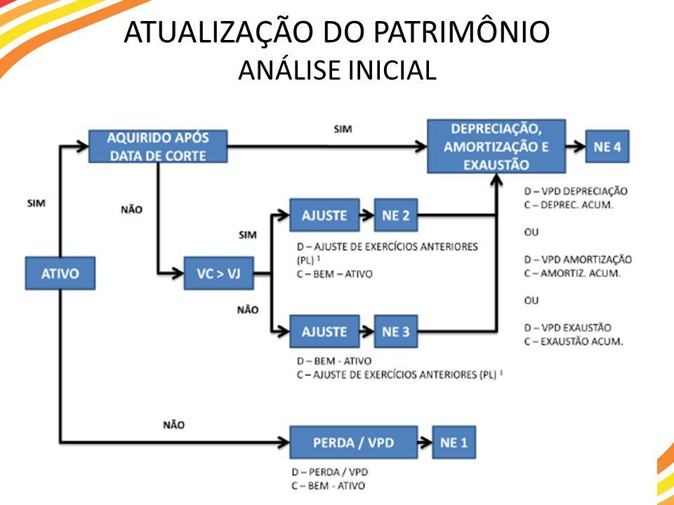 ATUALIZAÇÃO DO PATRIMÔNIO ANÁLISE INICIAL
