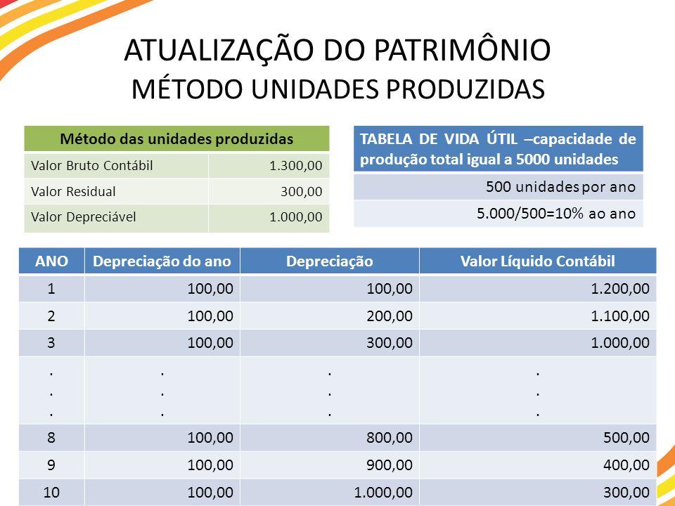 Método das unidades produzidas Valor Líquido Contábil