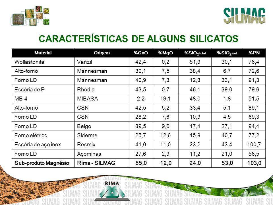 CARACTERÍSTICAS DE ALGUNS SILICATOS