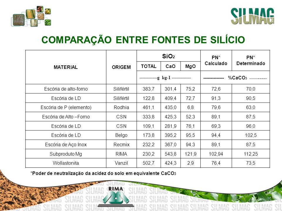 COMPARAÇÃO ENTRE FONTES DE SILÍCIO