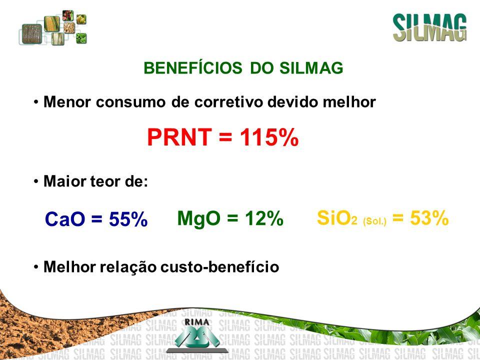 PRNT = 115% CaO = 55% MgO = 12% SiO2 (Sol.) = 53% BENEFÍCIOS DO SILMAG