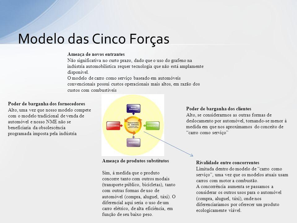 Modelo das Cinco Forças