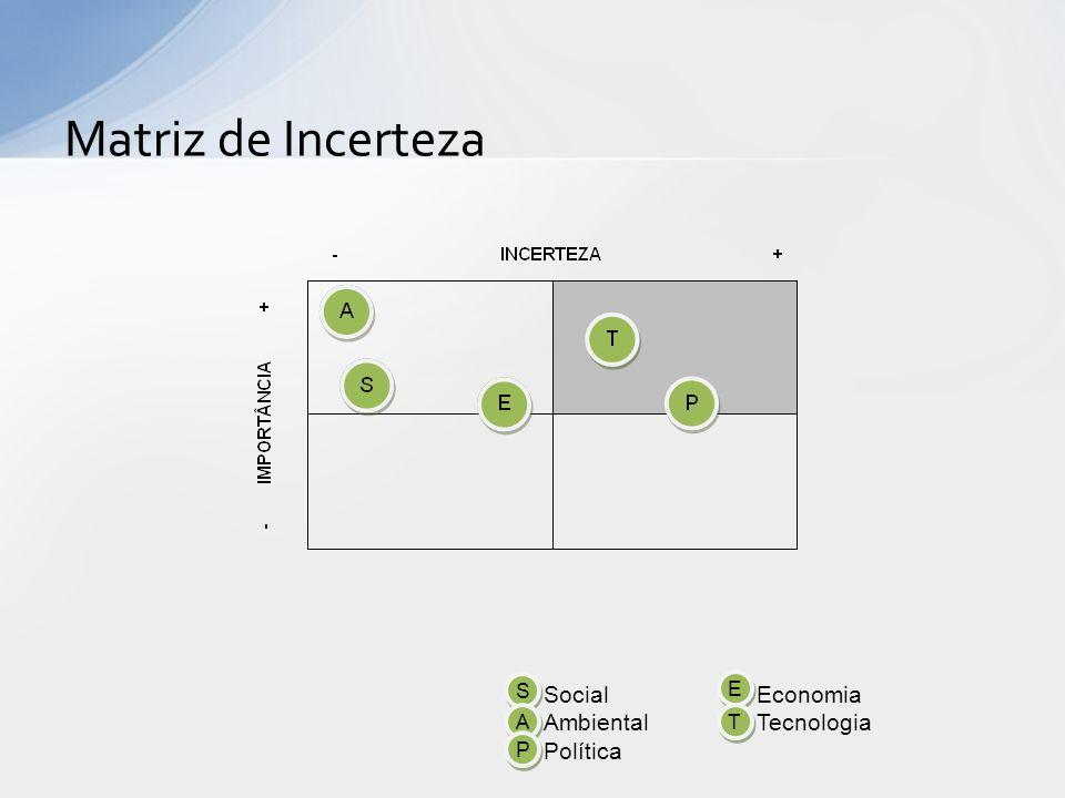 Matriz de Incerteza Social Economia Ambiental Tecnologia Política S E