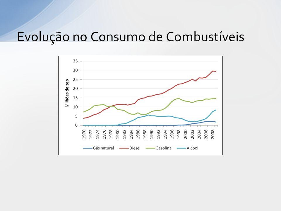 Evolução no Consumo de Combustíveis