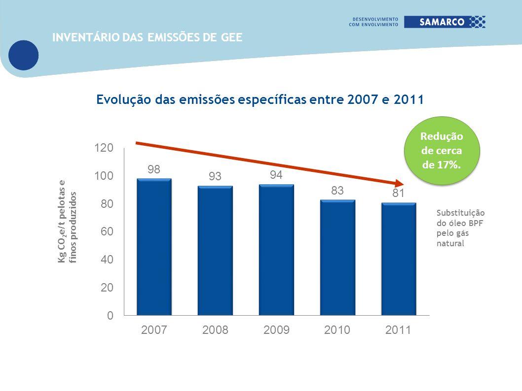 Evolução das emissões específicas entre 2007 e 2011