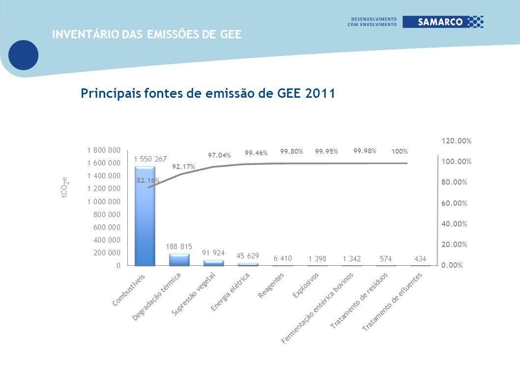 Principais fontes de emissão de GEE 2011