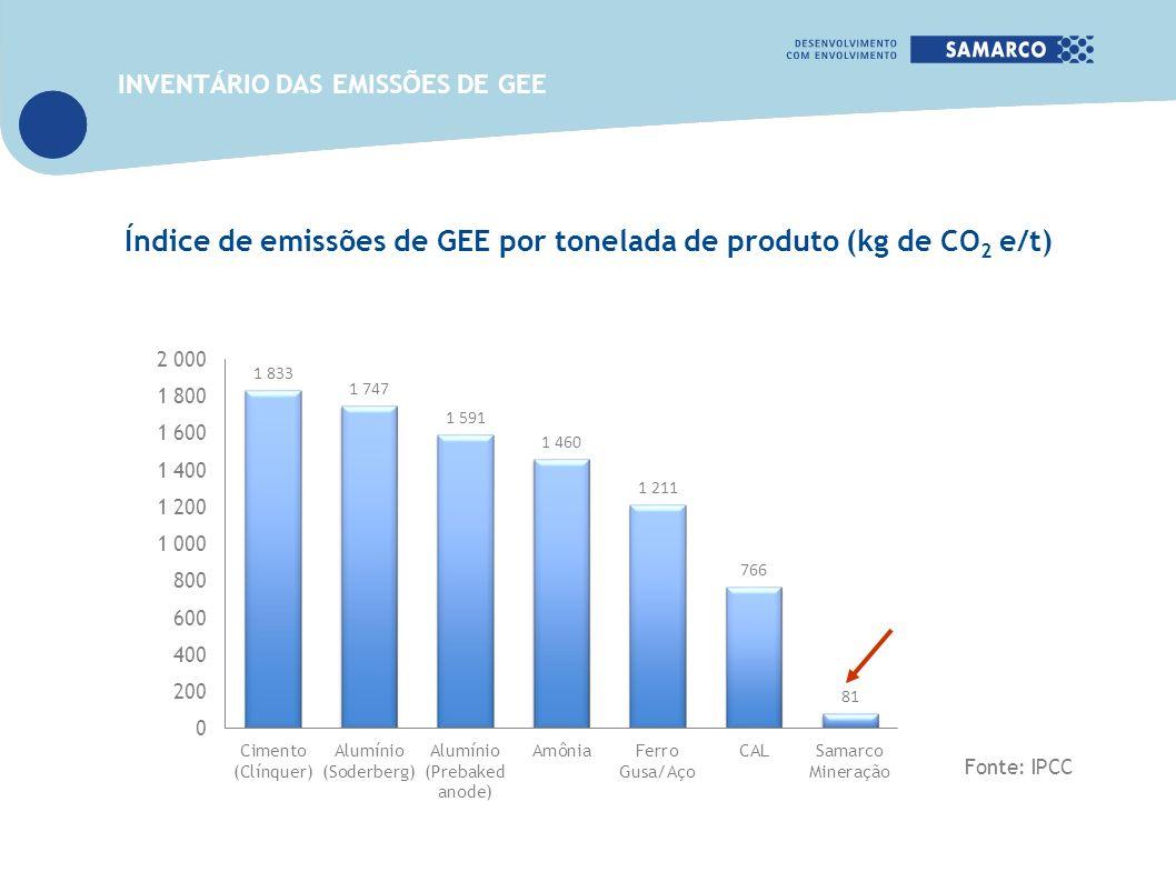 Índice de emissões de GEE por tonelada de produto (kg de CO2 e/t)