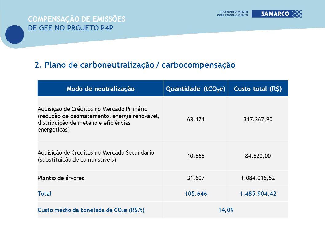 2. Plano de carboneutralização / carbocompensação