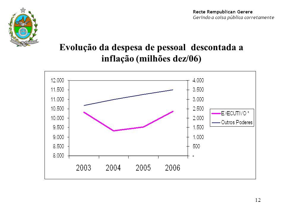 Evolução da despesa de pessoal descontada a inflação (milhões dez/06)