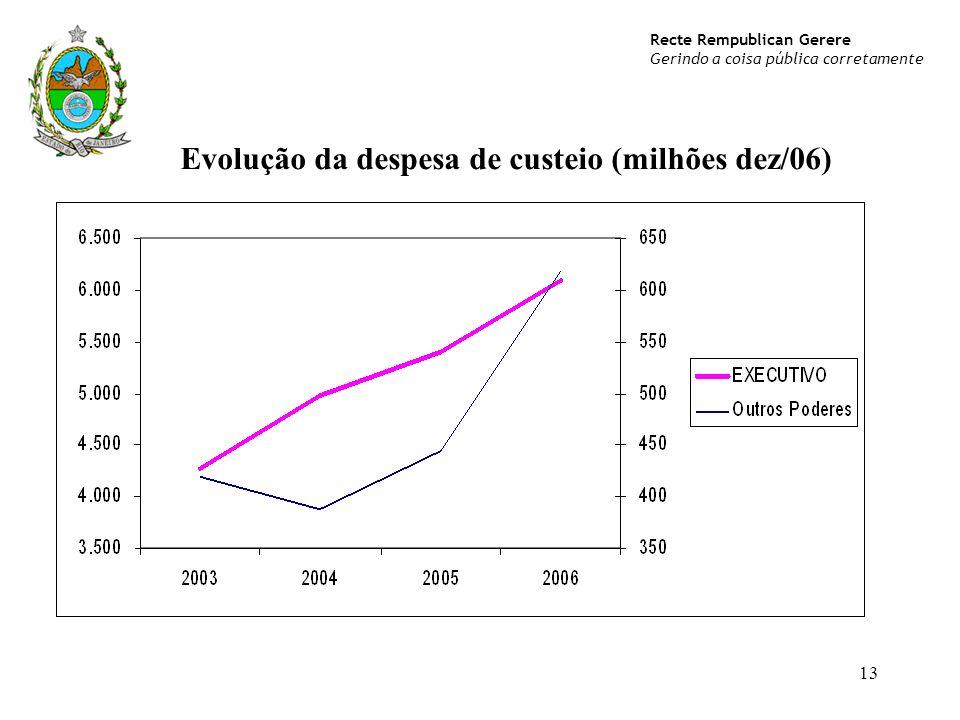 Evolução da despesa de custeio (milhões dez/06)