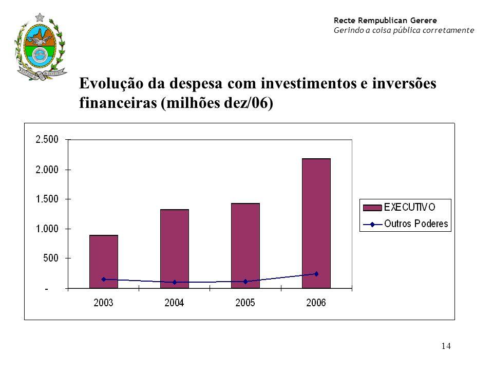 Evolução da despesa com investimentos e inversões financeiras (milhões dez/06)