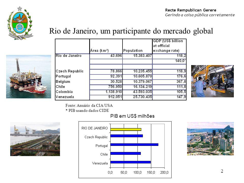 Rio de Janeiro, um participante do mercado global