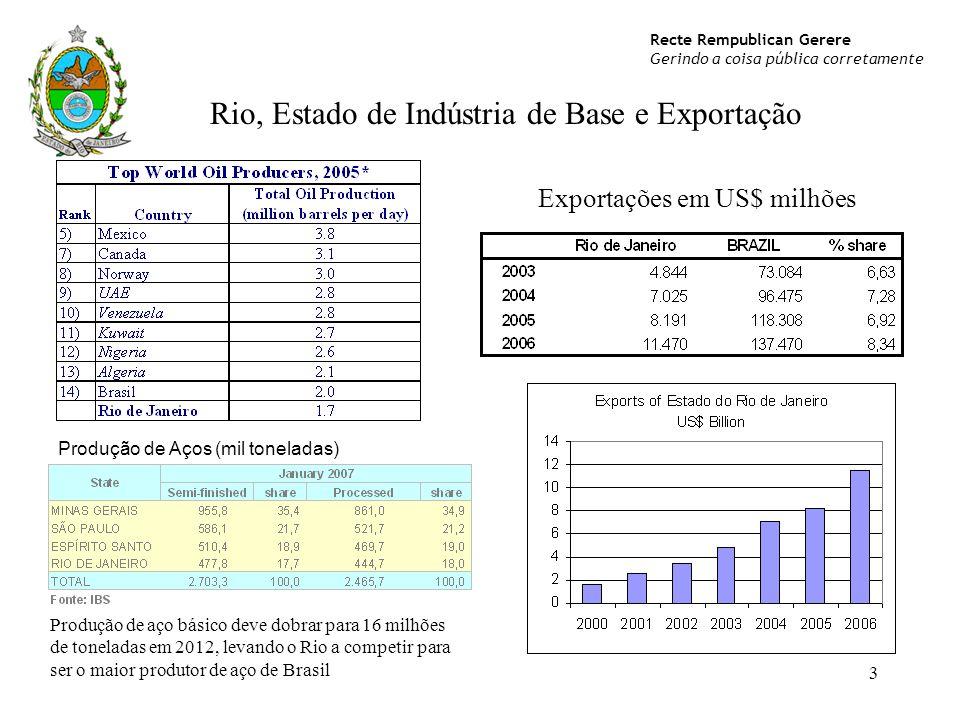 Rio, Estado de Indústria de Base e Exportação