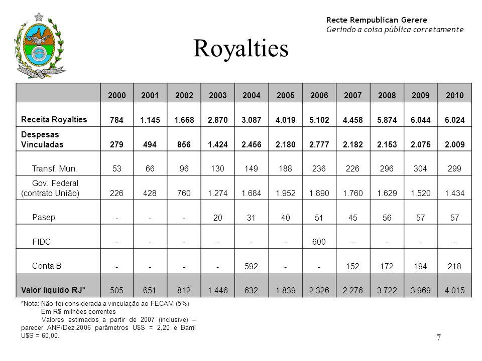 2000. 2001. 2002. 2003. 2004. 2005. 2006. 2007. 2008. 2009. 2010. Receita Royalties. 784. 1.145. 1.668.