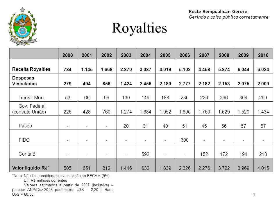 2000. 2001. 2002. 2003. 2004. 2005. 2006. 2007. 2008. 2009. 2010. Receita Royalties. 784.