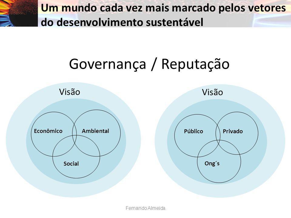 Governança / Reputação