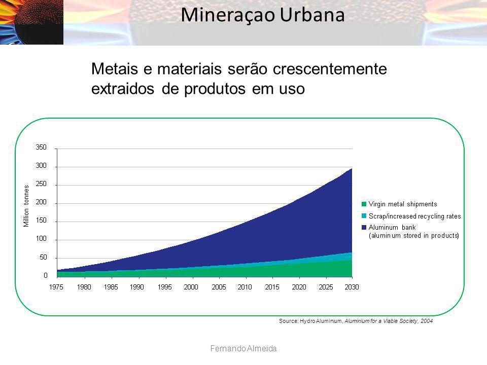 Mineraçao Urbana Metais e materiais serão crescentemente extraidos de produtos em uso.