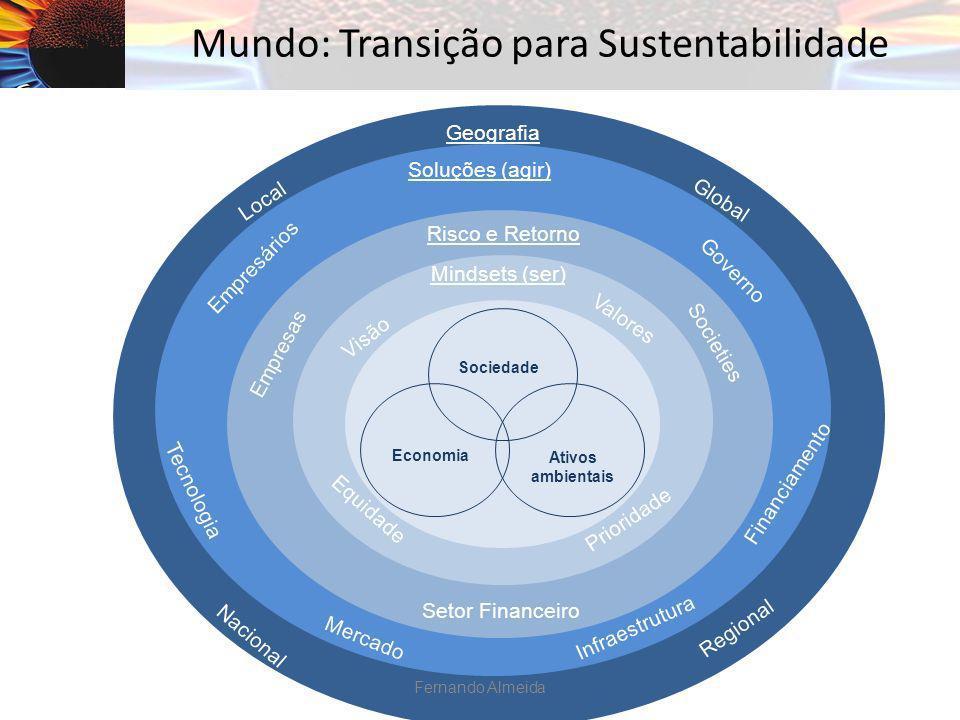 Mundo: Transição para Sustentabilidade