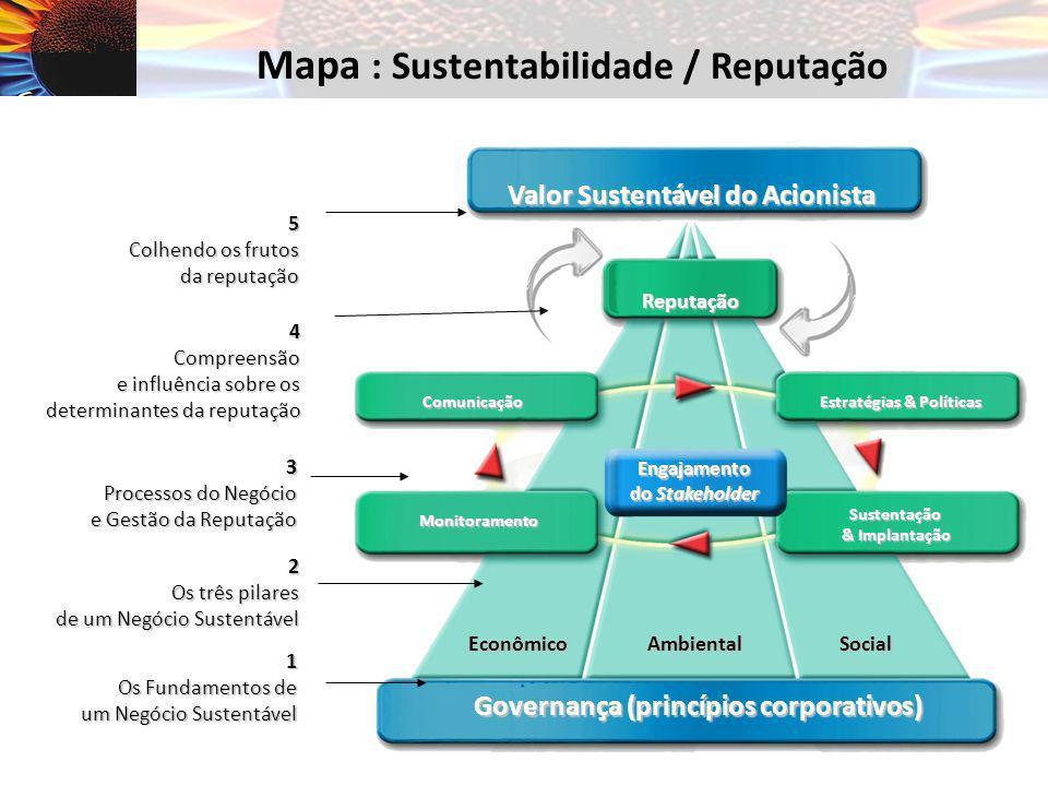 Mapa : Sustentabilidade / Reputação