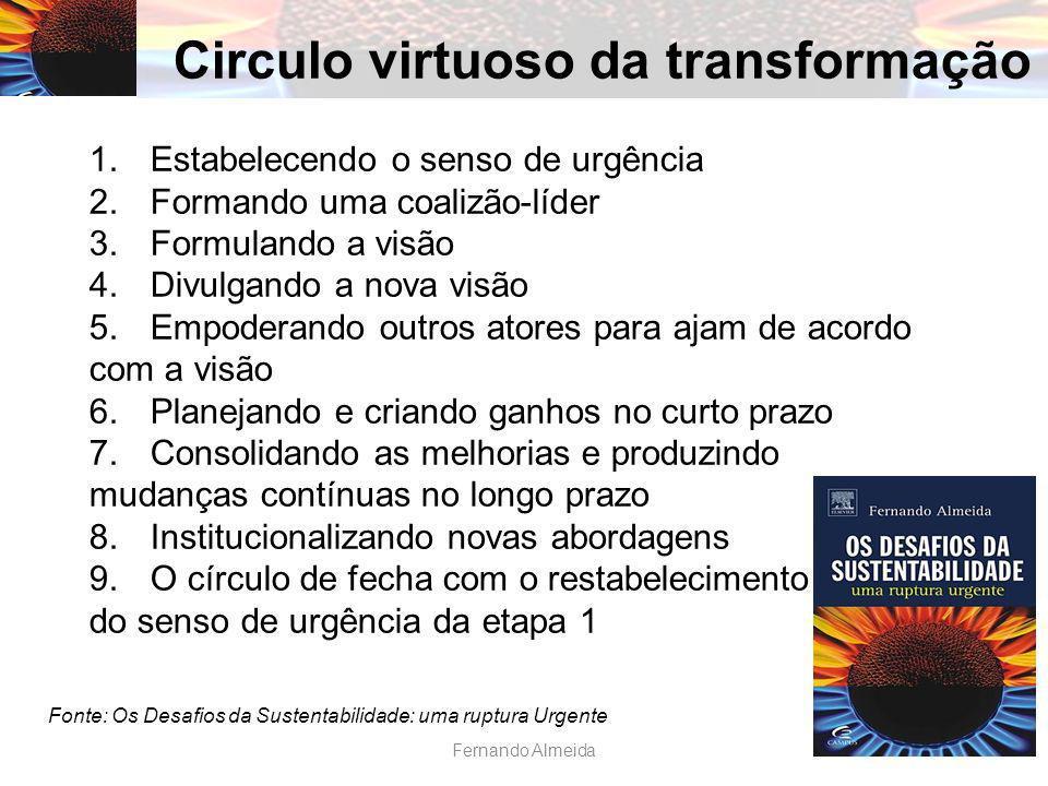Circulo virtuoso da transformação